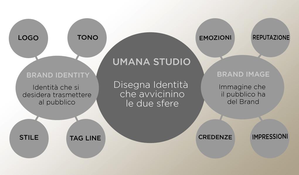 Brand identity - Immagine coordinata, logo...