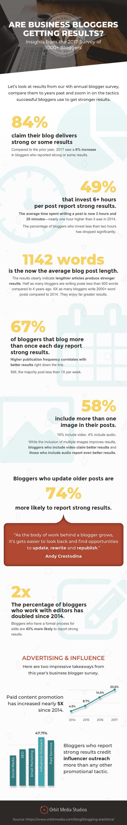 Infografica sulle perfomance dei blog nel 2017