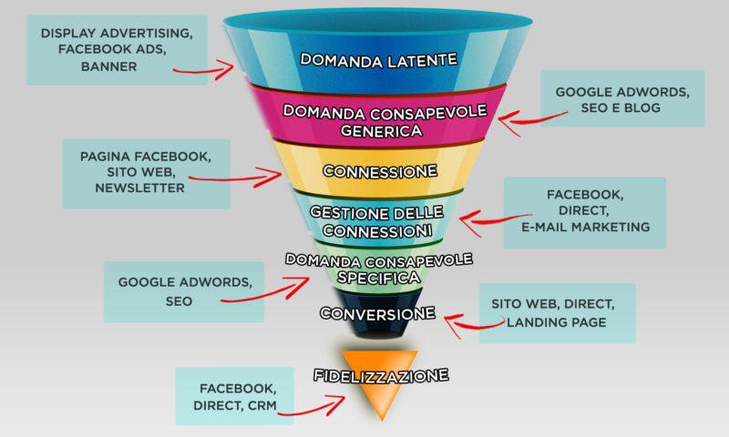 Google AdWords vs Facebook Ads… voi da che parte state?