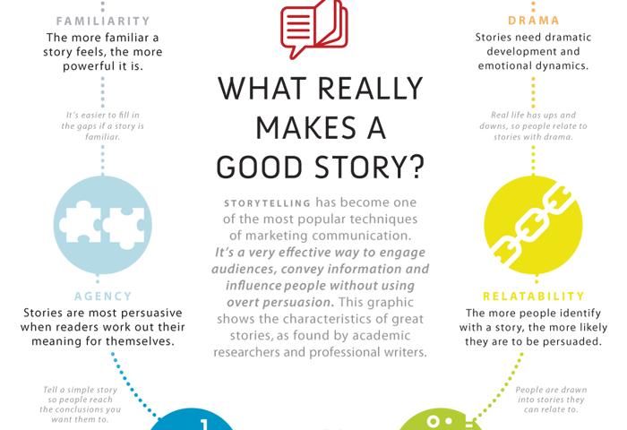Esempi di storytelling: come narrare storie di successo?