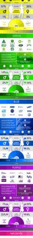 Psicologia del colore nel marketing: ecco un'infografica per saperne di più
